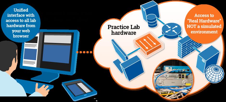 Practice Labs infographic