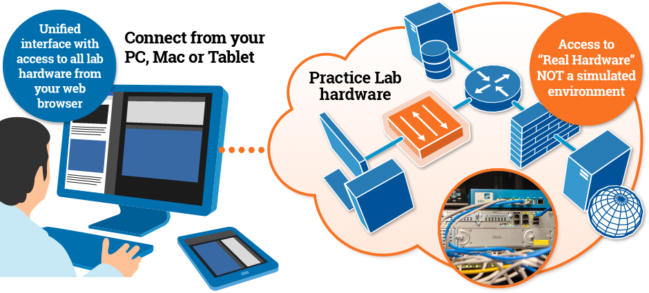 Practice Labs infographic